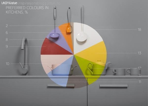 Disse fargene er mest likt p? Pinterest -